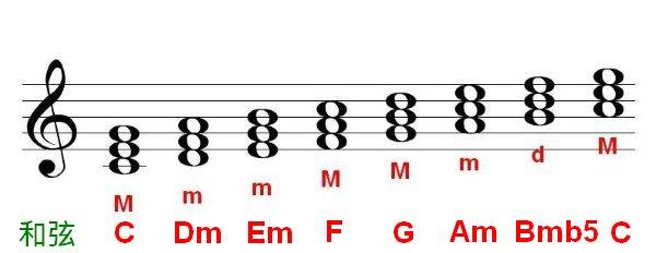 My Ukulele Learning Notes: 什麼是和弦?