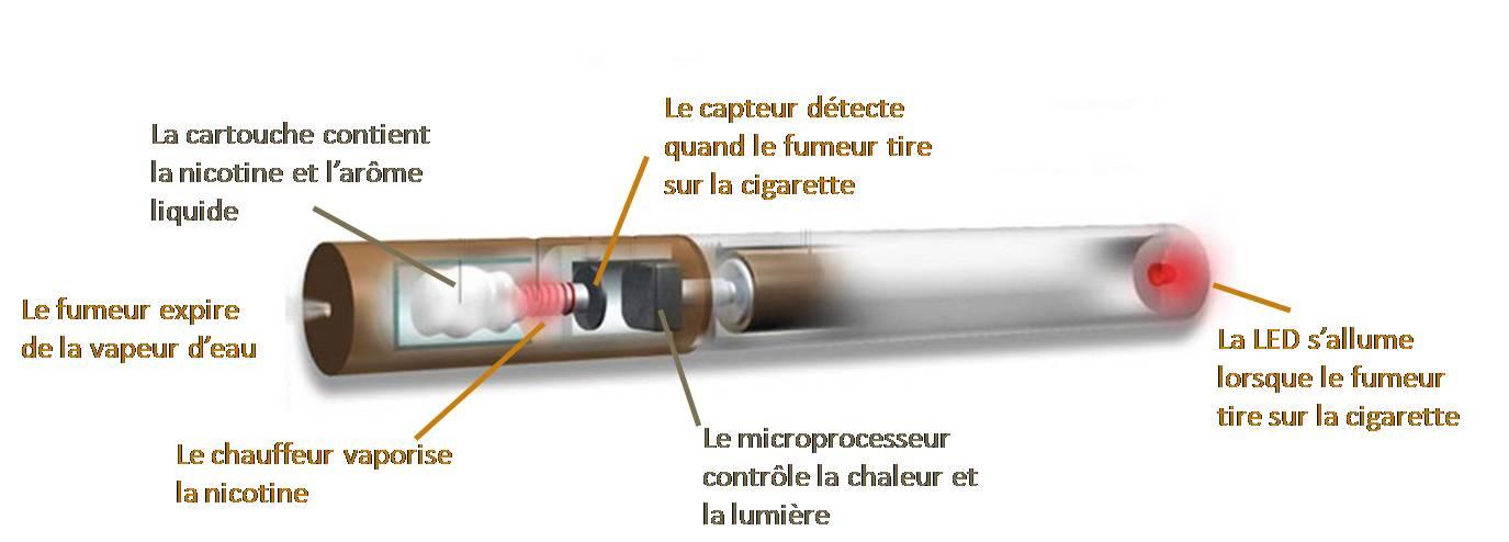 Tpe cigarette les moyens pour arr ter de fumer - Salon de la cigarette electronique ...
