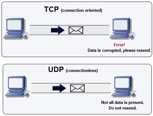How the Transport Layer Works | All About Networking.