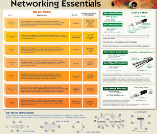 networking essential free poster