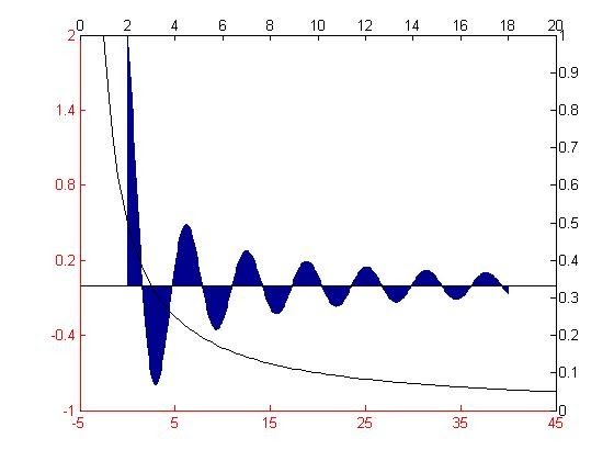 Two y axis matlab plot : Khamosh movie songs