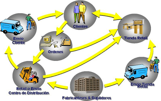 Resultado de imagen para Administración de la Logística Integral
