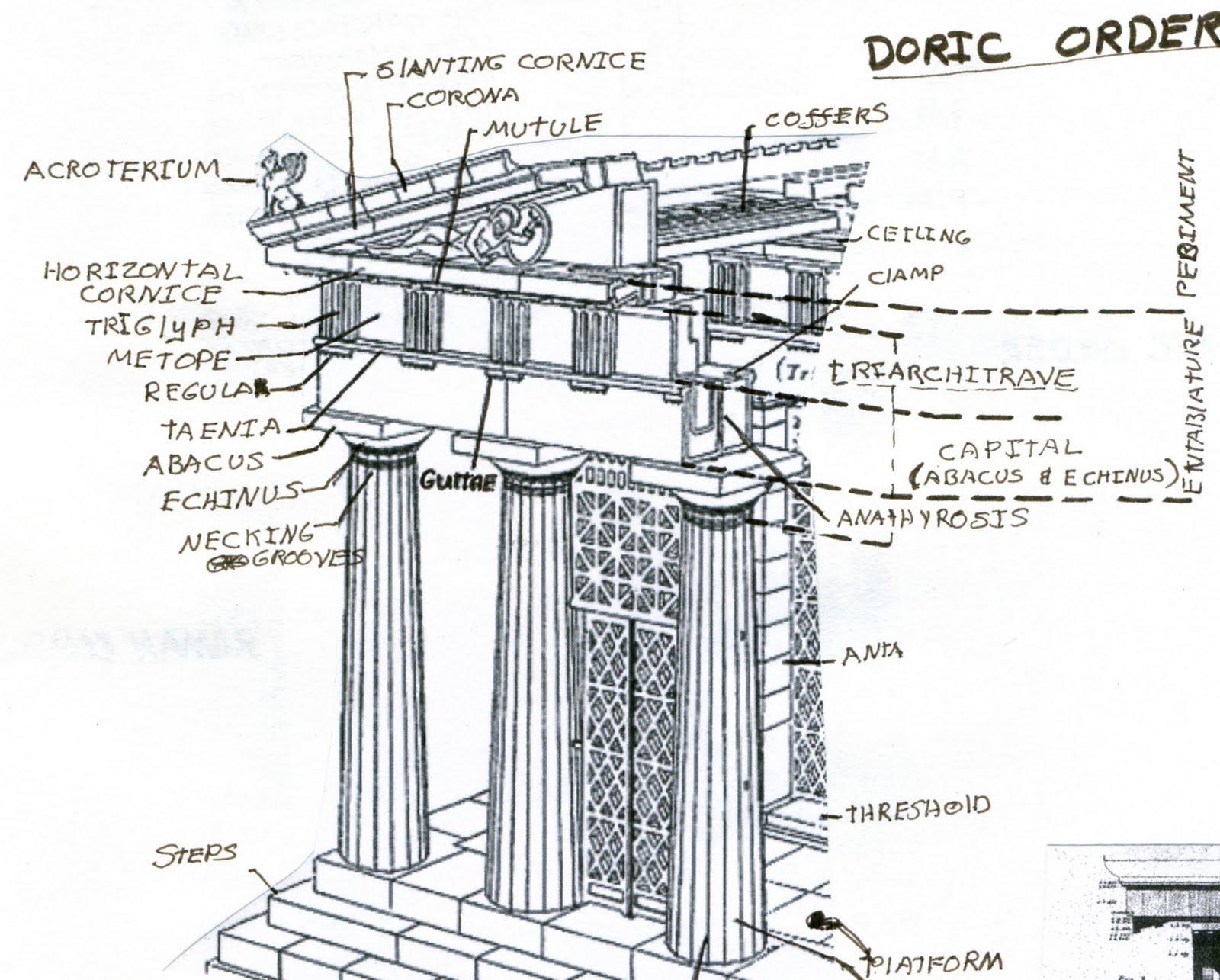 greek architecture diagram chrysler 3 8 serpentine belt doric order essay