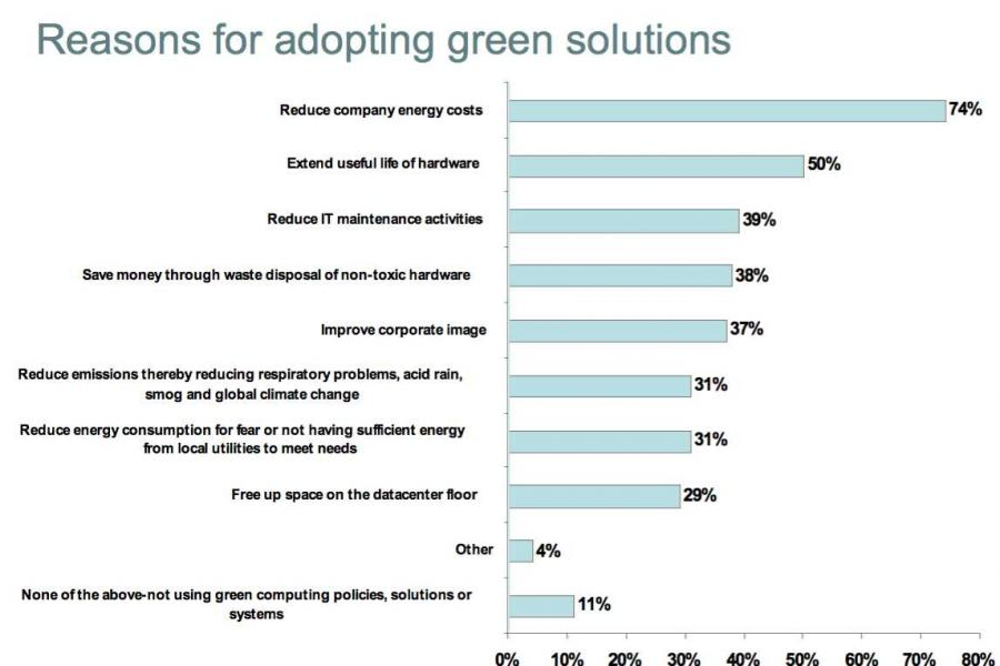 disadvantages of green computing Over the past decade, green computing has proven itself to be the most concerning issue for the businesses and governments around the globe as computing becomes.