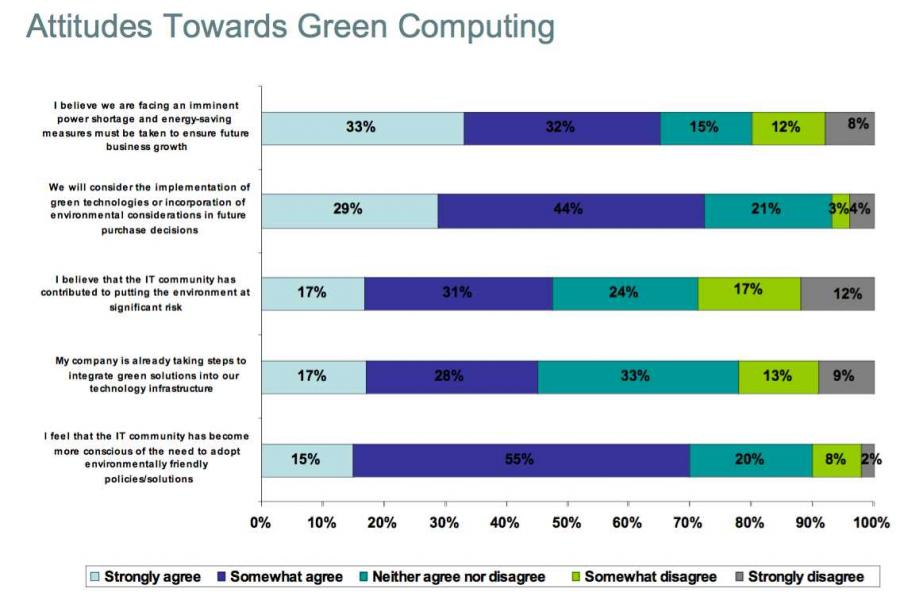 green computing a solution to environmental