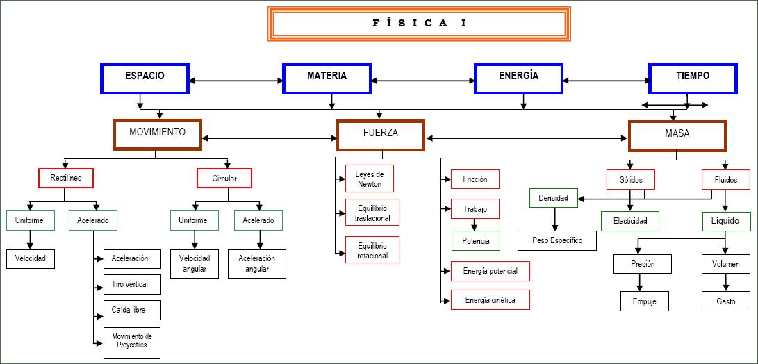 FISICA CETIS 109: Mapa conceptual física 1