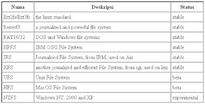 Backup dan Restore Partisi Linux dengan Partimage