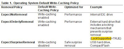 Removal Policy for a Device – All about Windows Hardware