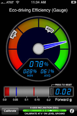 GreenMeter iPhone app