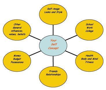 Example of self concept essay technicalcollegewebfc2com