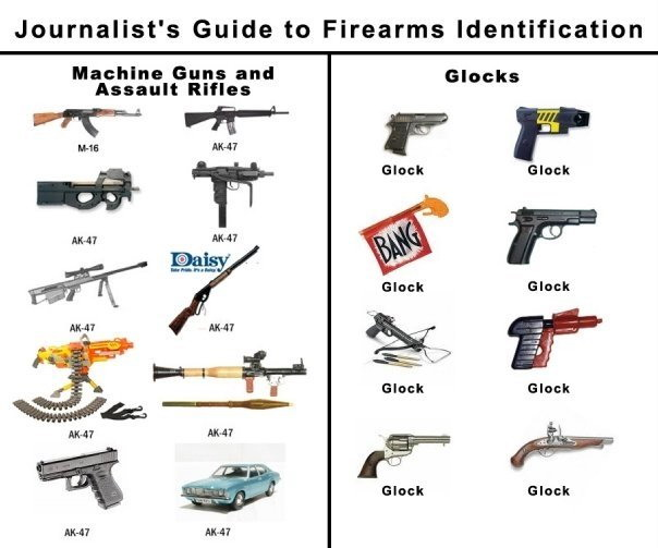 http://1.bp.blogspot.com/_L52qeI-j4jM/Sr0k4ki3_iI/AAAAAAAAA0o/7oNaOb3eMyU/s1600/journalists-guide-to-guns-1.jpg