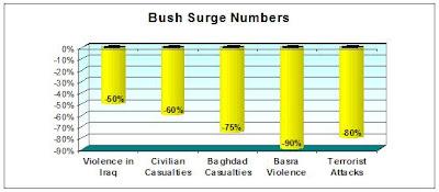 http://bp0.blogger.com/_L6pDyjqqsvY/R0DMnAJCckI/AAAAAAAAJDI/5eAZXi3nMM4/s400/bush+surge+numbers.JPG