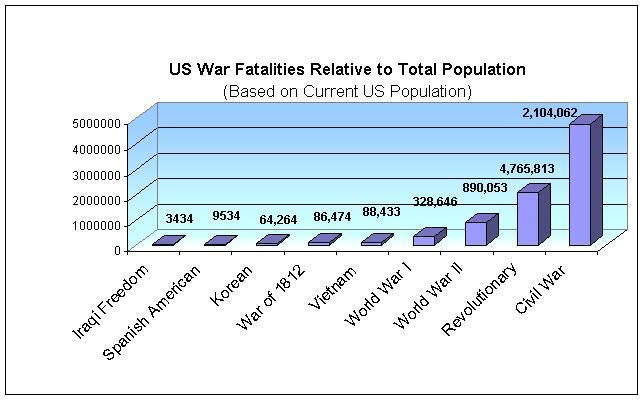 [war+losses+vs+population.jpg]