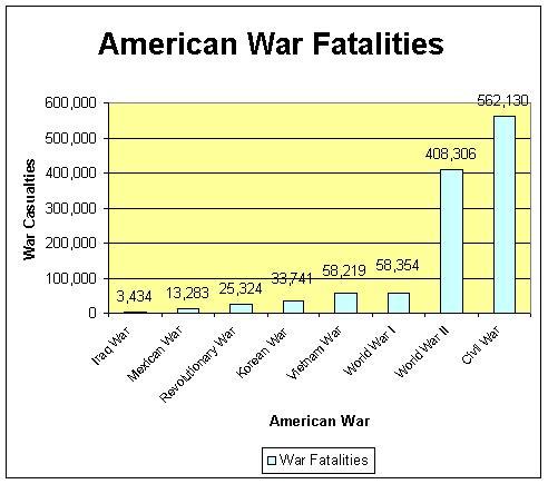 [US+war+fatalities.jpg]
