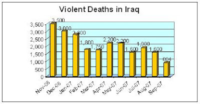 the controversial issues regarding the number of death toll in iraq Contemporary issues facing women the number of women serving in all branches of the are faced with some of the actual statistical data regarding the issue.