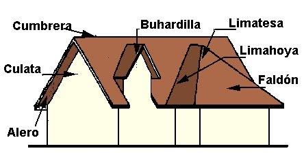 construcciones materiales componentes falda faldones