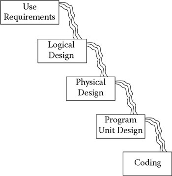 Software Testing & QTP: Waterfall Development Methodology