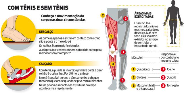 ZGUIOTTO: A polêmica de correr descalço