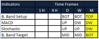 time frames analysis