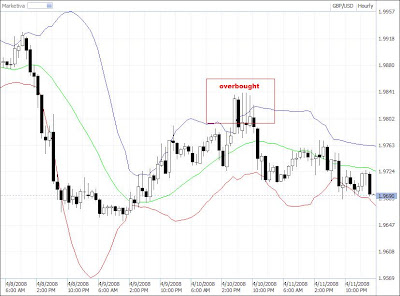 Bollinger bands combination