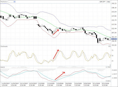 MACD Stochastic Bollinger Bands