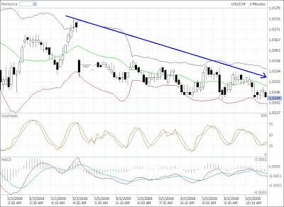 USD-CHF hedging