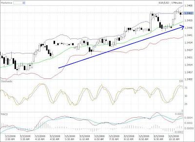 EUR-USD hedging