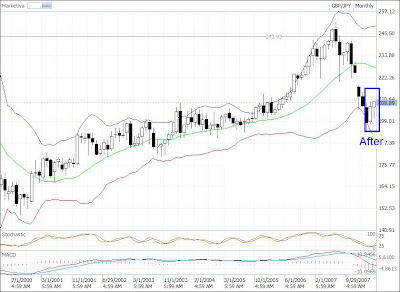 GBP-JPY chart