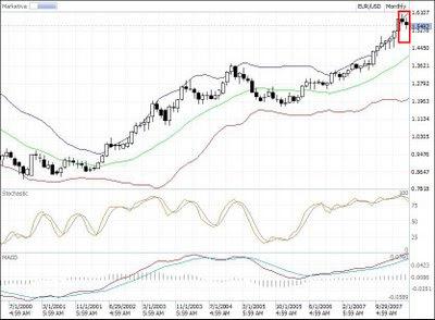 eur-usd technical analysis