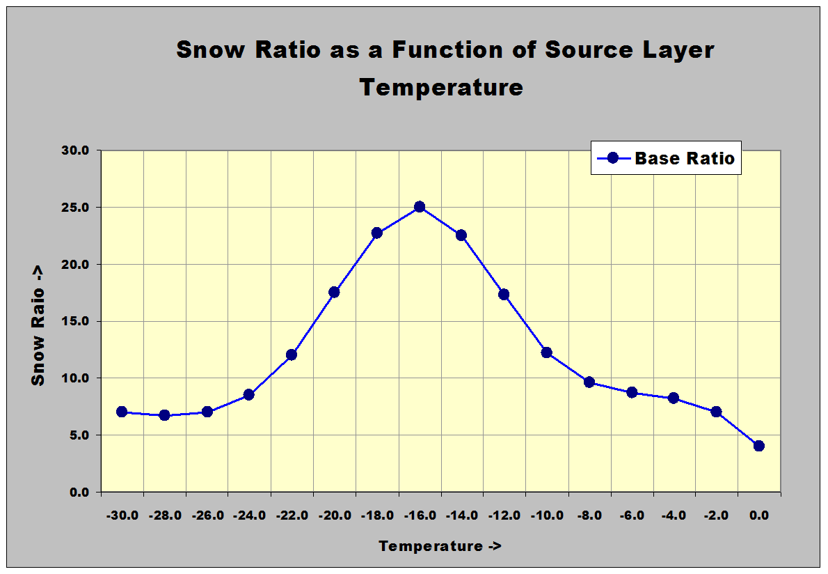 Looking Aloft Finally Do We Calculate Snow Ratios
