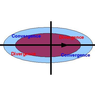Looking Aloft: Jet Streak Dynamics I: The four-quadrant model