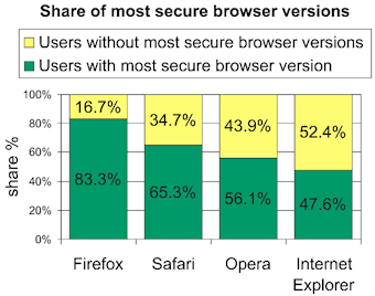 Google Online Security Blog: Are you using the latest web browser?