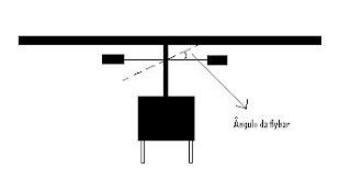 Como melhorar a estabilidade e resposta do seu helimodelo Angulo+flybar
