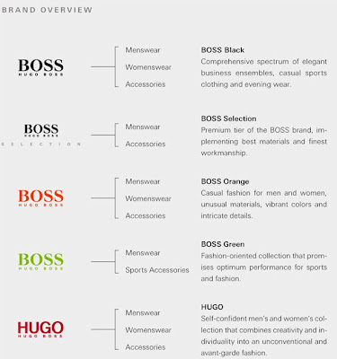 26f156fdd As I mentioned they have two main brands Hugo and Boss. On this picture we  can see how they are explaining each brand, and we can see what are they  target ...