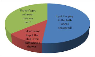 Put a Plug in it Challenge pie chart