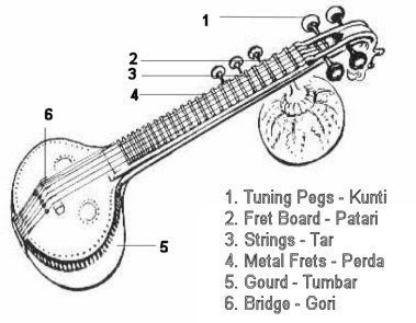 jasmine strings: acupressure on veena for tonal enhancement! sitar parts diagram