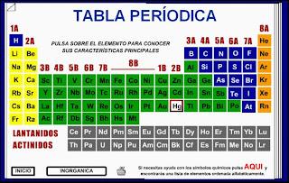 importancia y el uso de la tabla peridica - Tabla Periodica Usos