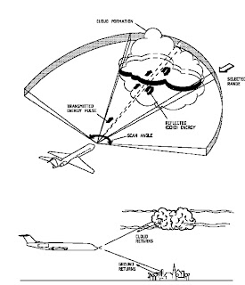 Aircraft Maintenance Support: Weather Radar Radiation