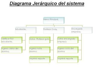 Método xp ( Programming extreme ): Diagrama jerárquico del