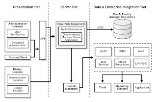 Oracle Identity Manager (User Provisioning - Thor) - Oracle