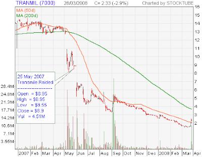 Transmile stock chart