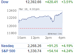 Dow up 420 points