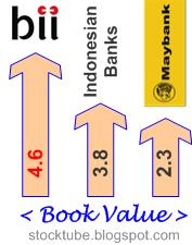 Maybank BII Book Value