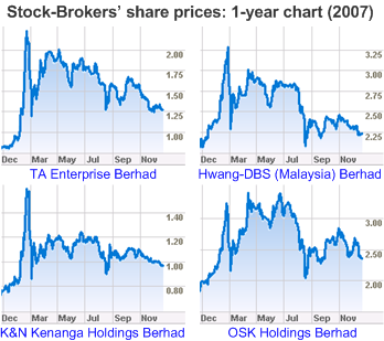 StockBrokers Share Prices