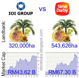 IOI Corp vs Sime Darby