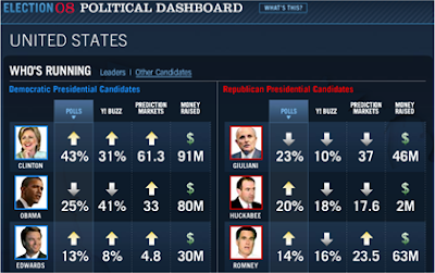 US 2008 Election Poll