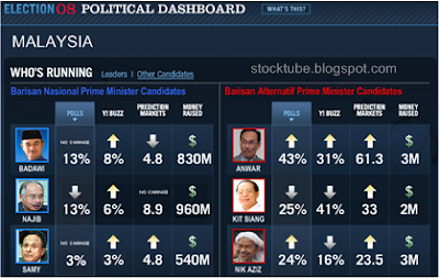 Malaysia 2008 Election Poll