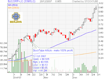 BJCorp-LC Chart