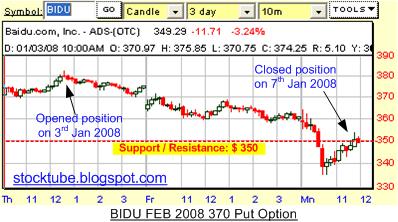 Baidu Profit chart