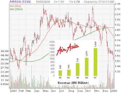 AirAsia stock chart